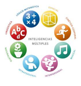 Topicos Teoria das Inteligências Múltiplas